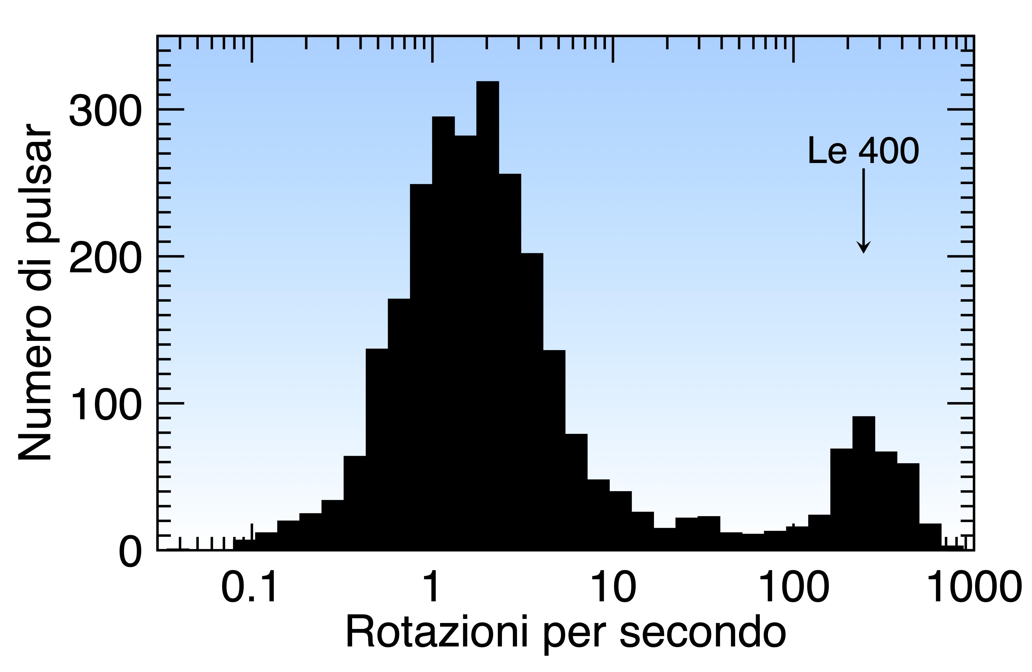 """Fig. 5 - Distribuzione delle frequenze di rotazione delle pulsar coonosciute. Si vedono chiaramente i due picchi corrispondenti alle pulsar """"normali"""" (e quindi lente, a sinistra) e a quella al millisecondo (rapide, a destra). Crediti: Tomaso Belloni."""