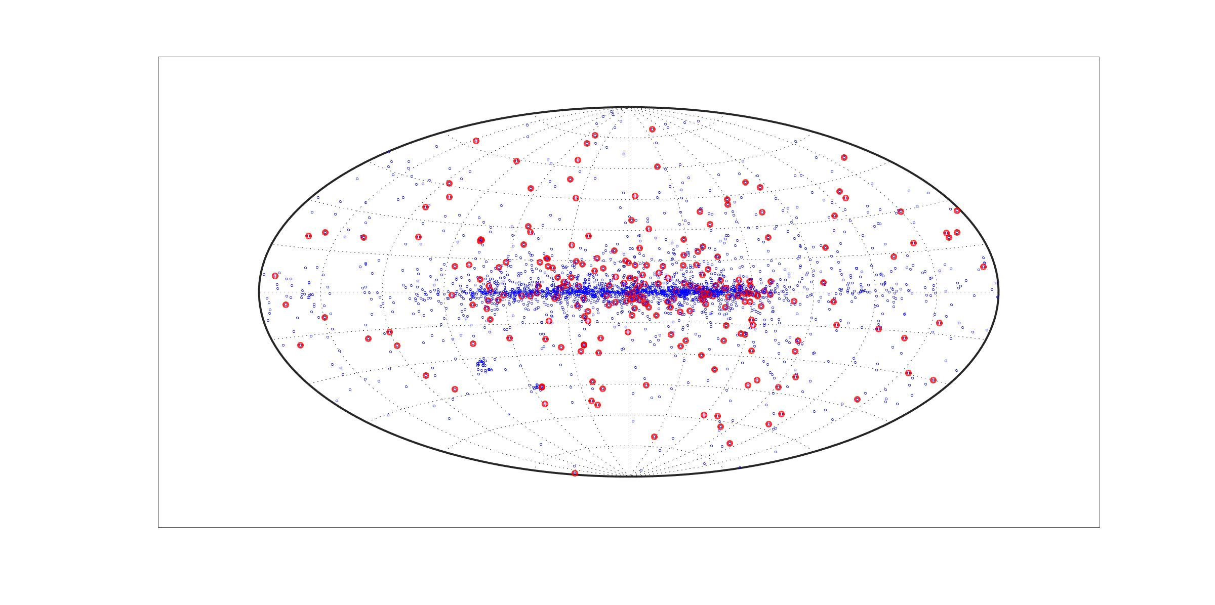 Fig. 4 - Mappa del cielo con la posizione delle pulsar conosciute. Quelle al millisecondo sono indicate con punti rossi. Nelle pulsar normali si vede bene il piano della nostra galassia e anche due addensamenti in basso a sinistra, corrispondenti alle due nubi di Magellano, due galassie vicine alla nostra. Il fatto che ci siano molti sistemi sul piano della galassia indica che si tratta di oggetti giovani, che sono nati nel disco galattico, ma non hanno avuto il tempo di spostarsi. Le pulsar al millisecondo invece non mostrano un addensamento sul piano della galassia, dato che sono oggetti vecchi. Crediti: Tomaso Belloni.