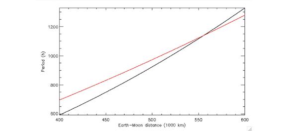 Figura 3: a che distanza si troverà la Luna quando il sistema Terra-Luna sarà in blocco mareale completo? La linea rossa esprime il periodo orbitale siderale della Luna in funzione della distanza dalla Terra, partendo dal valore attuale. La linea nera è il periodo orbitale che dovrebbe avere la Luna perché il sistema vada in blocco mareale completo. Ciò avverrà all'incrocio delle due linee, cioè a una distanza di 555000 km, quasi il doppio del valore attuale, e sia la rotazione della Terra che un'orbita della Luna richiederanno circa 48 giorni attuali!!!