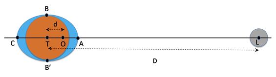 """Figura 2: il centro di rotazione del sistema Terra-Luna O è notevolmente spostato rispetto al centro della Terra T. Questo fa sì che, mentre il sistema Terra-Luna compie il suo moto orbitale, la forza centrifuga in C sia molto maggiore che in A, mentre la gravità lunare (che """"tira"""" verso destra) sia minore in C che in A."""